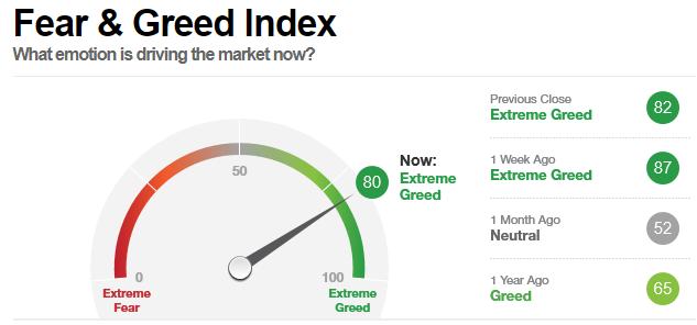 Fear&Greed