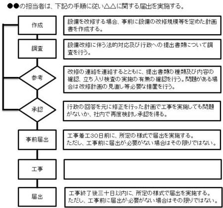 手順書の書き方(Pert1) - マサ(柾)の雑記