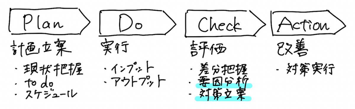 f:id:emily_study:20210216182448p:plain