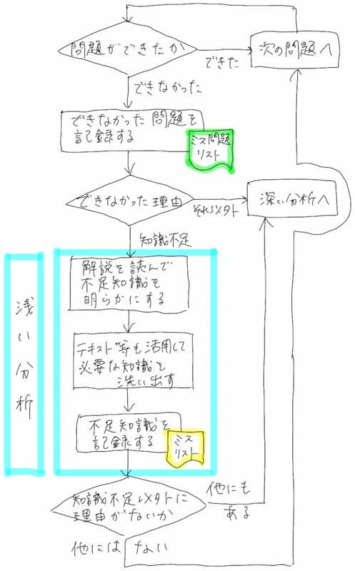 f:id:emily_study:20210221012355p:plain
