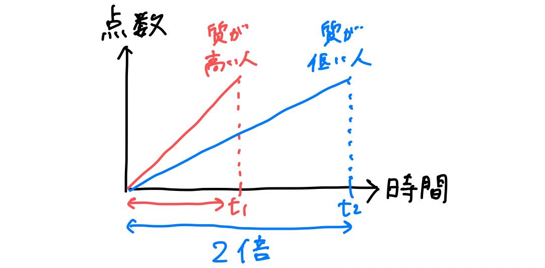 f:id:emily_study:20210226035949p:plain