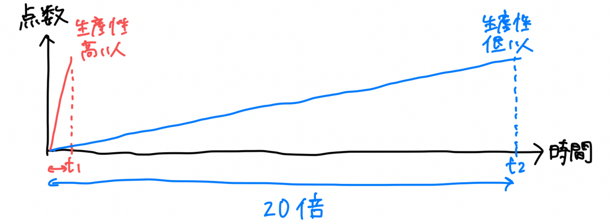 f:id:emily_study:20210226043119p:plain