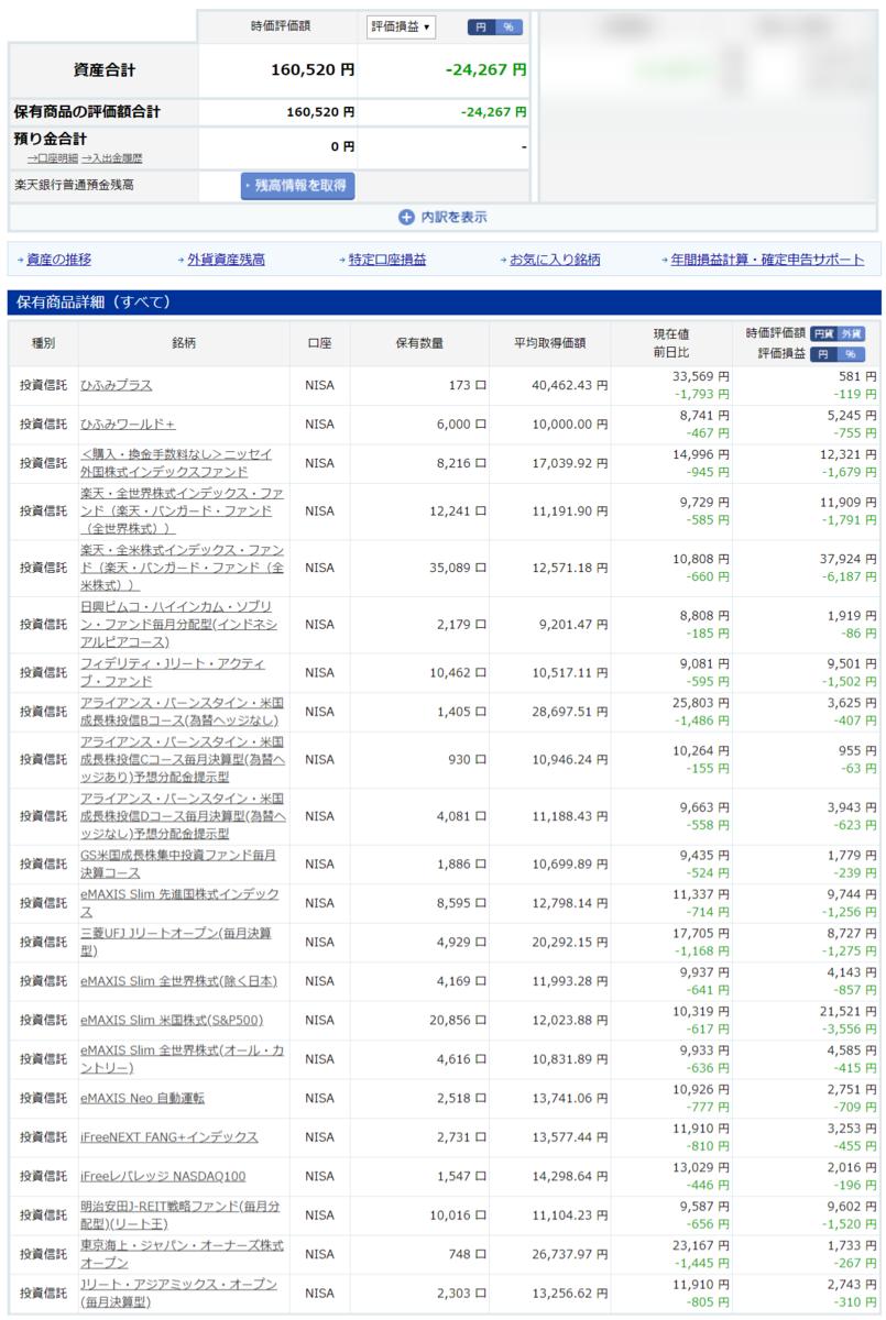 2020/3/9(月) 楽天証券 投資信託