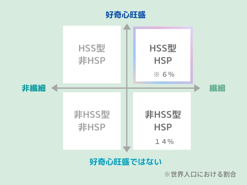HSPに関する4つの分類