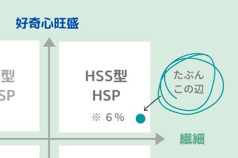 HSPの図における自分の位置