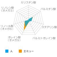f:id:emuoil-kansouhada:20170719134315p:plain