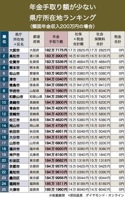 年金手取り額が少ない県庁所在地ランキング(額面200万円)1-25位
