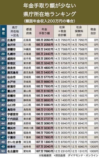 年金手取り額が少ない県庁所在地ランキング(額面200万円)26-50位