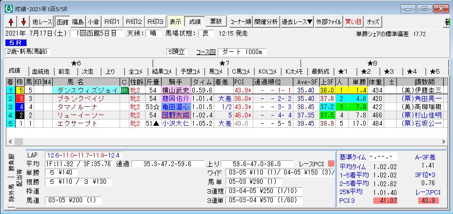 2021/7/17 函館5レース結果
