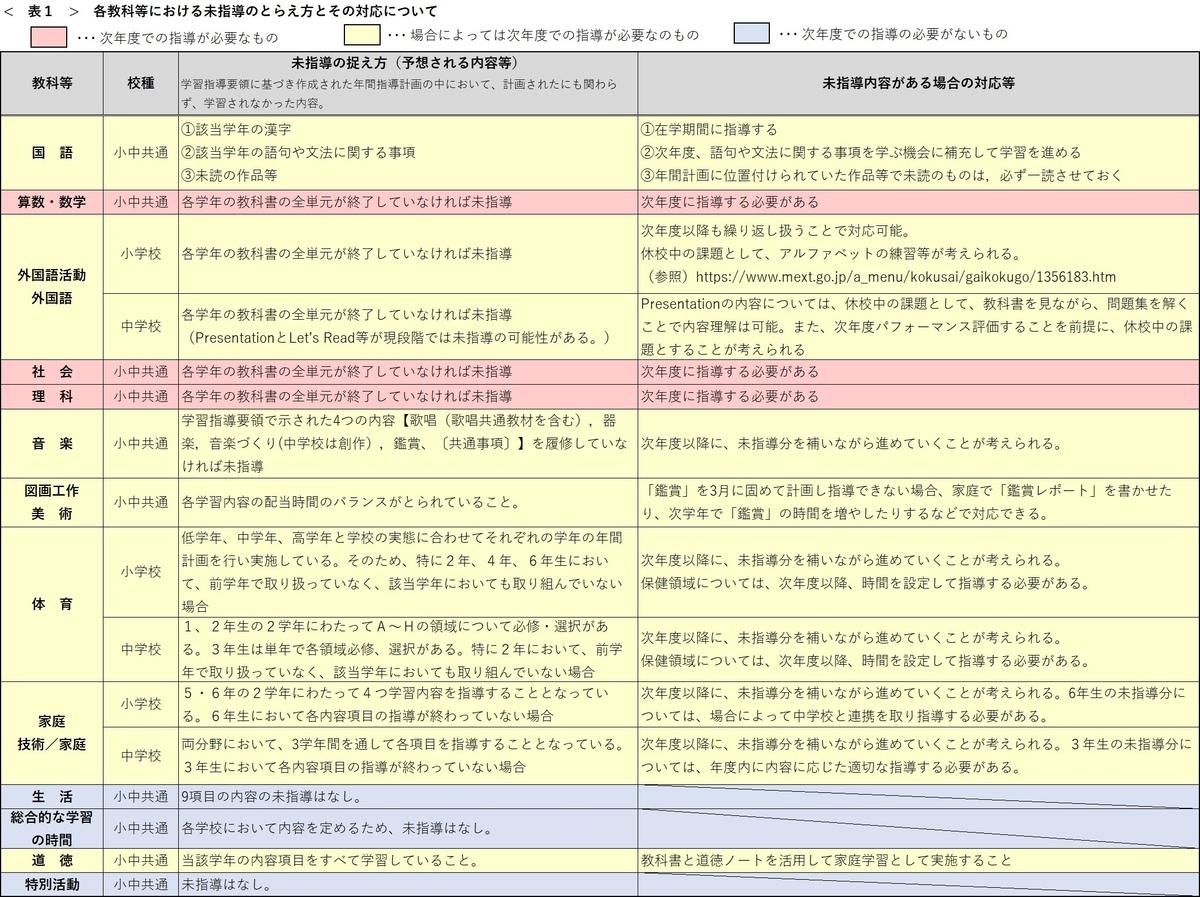 f:id:endohiromichi:20200317221217j:plain