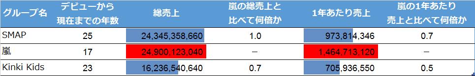 SMAP、嵐、Kinki Kidsのシングル総売上比較