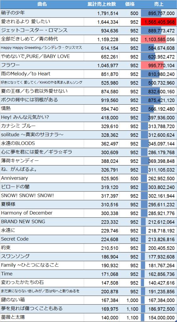 Kinki Kidsのシングル売上