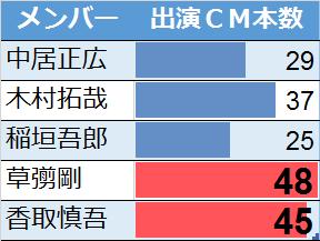 SMAPメンバーのCM出演本数比較