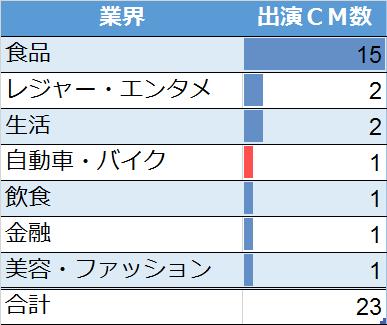嵐の相葉雅紀CM出演数(業界別)
