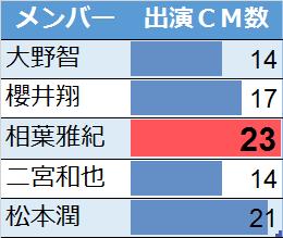 嵐メンバーのCM出演本数比較