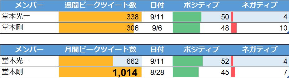 Kinki Kidsについての週間・月間ピークツイート(9月16日検索)