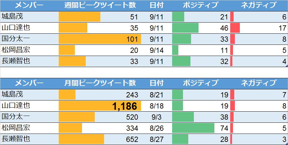 TOKIOについての週間・月間ピークツイート(2016年9月17日検索)