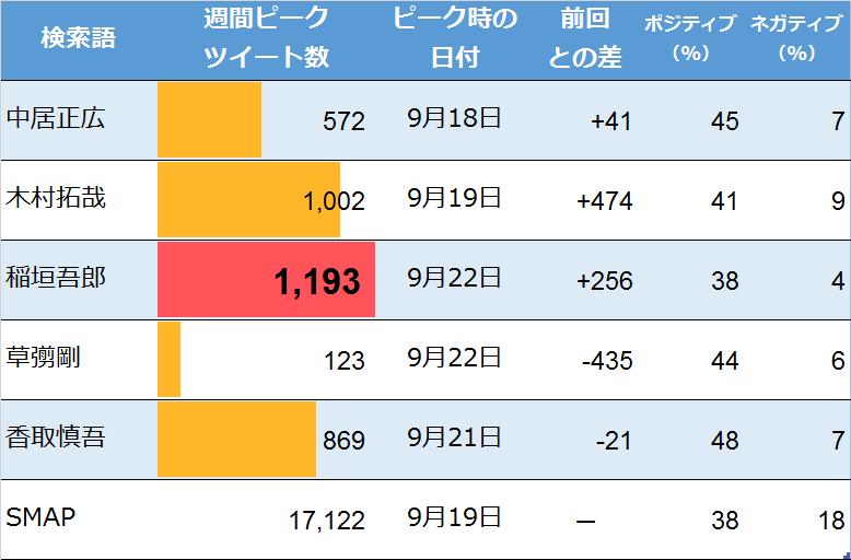 SMAPについての週間ピークツイート(9月23日検索)