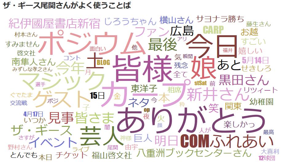 ザ・ギース尾関高文さんのツイート可視化