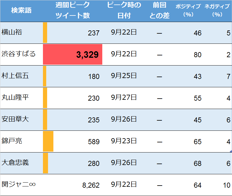 関ジャニ∞についての週間ピークツイート(9月28日検索)