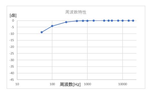 f:id:engineer-paju:20211016185610p:plain