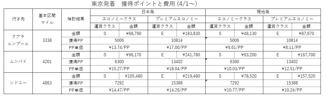 f:id:engineer-traveller:20190404003857p:plain