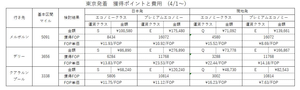 f:id:engineer-traveller:20190404223559p:plain