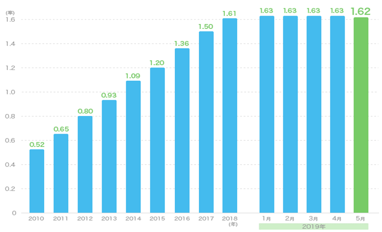2010年から2019年5月までの有効求人倍率の推移