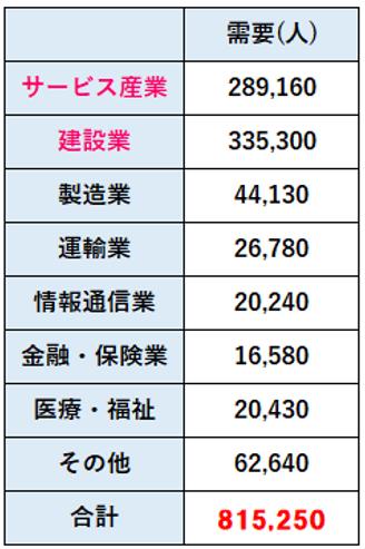 東京オリンピックによる人材需要(職種別)