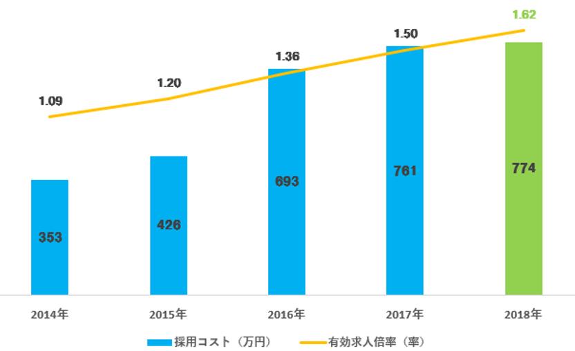 2014年から2018年までの採用コストの推移