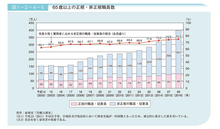 65歳以上の正規・非正規職員数