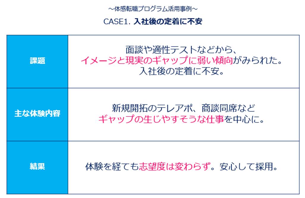 エン・ジャパン「体感転職プログラム活用事例」