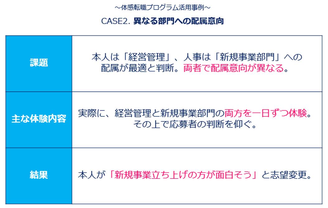 エン・ジャパン「体感転職プログラム活用事例」②