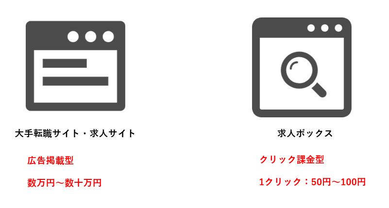 求人サイトと求人ボックスの比較
