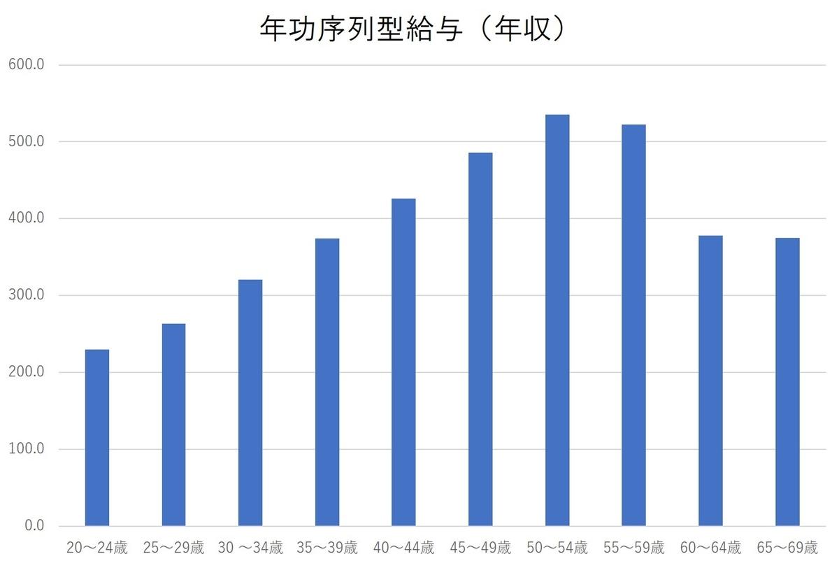 厚生労働省「賃金構造基本統計調査」(2019年3月)