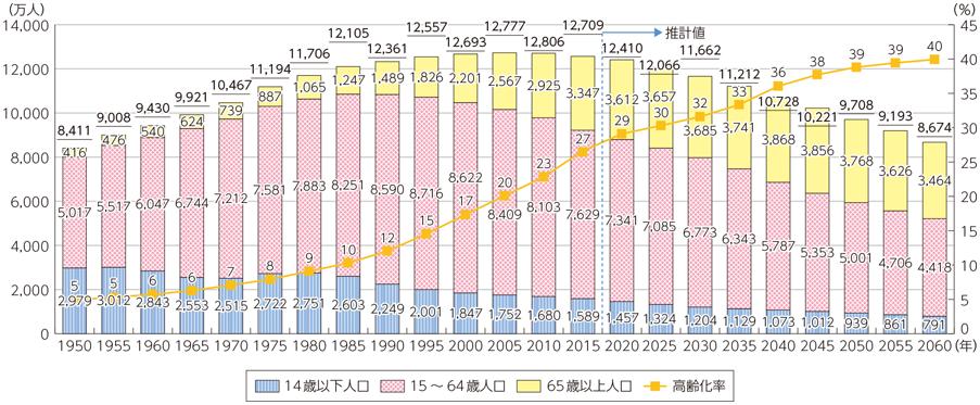 日本の生産年齢人口推移