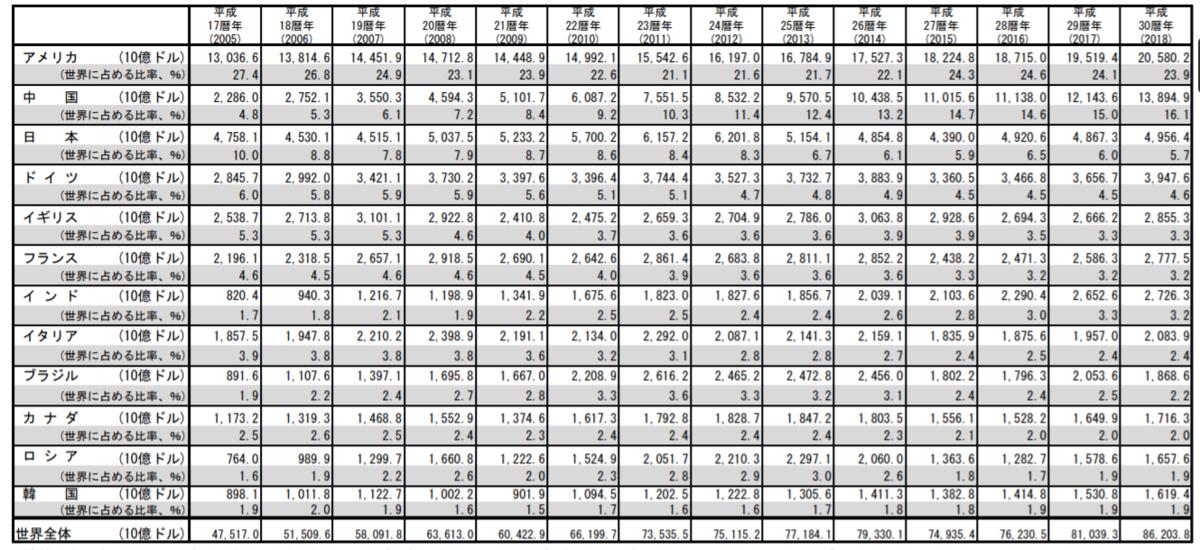 GDP国際比較