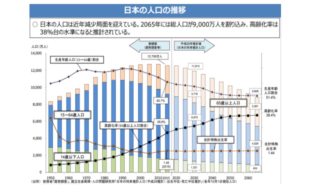 日本の人口の推移