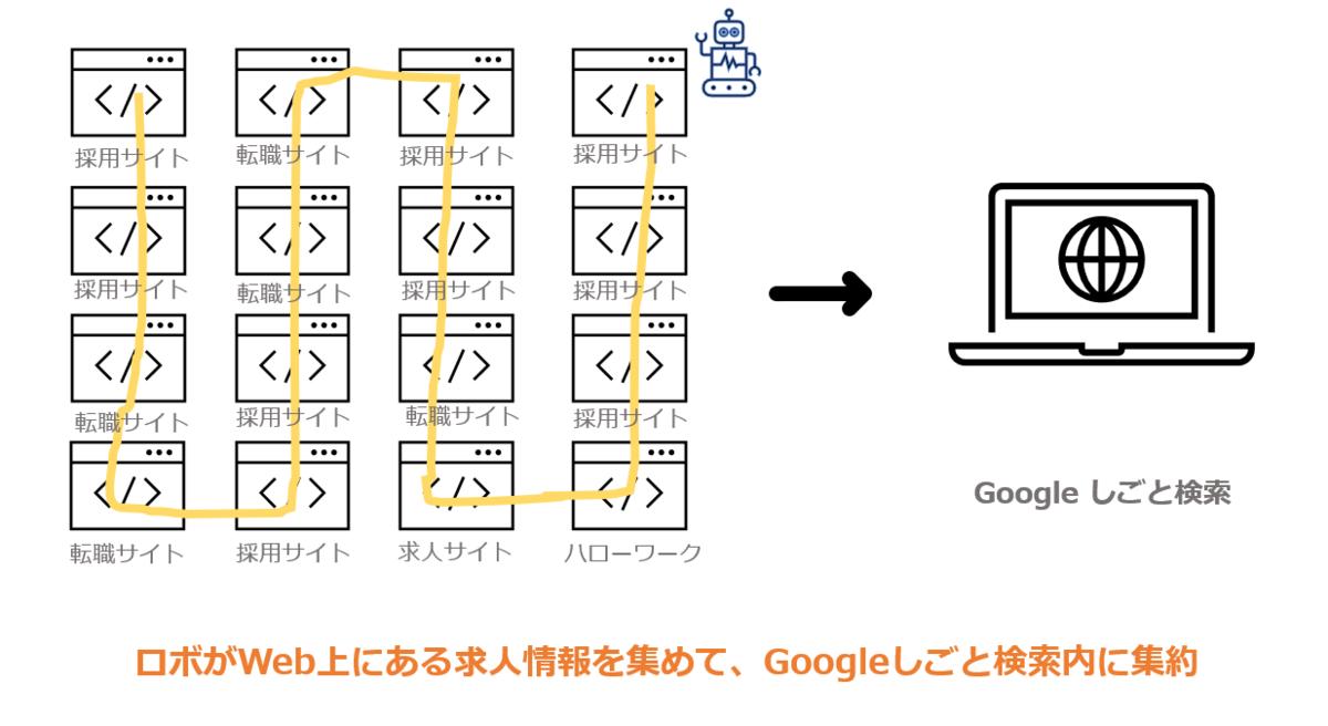 Google しごと検索の仕組み