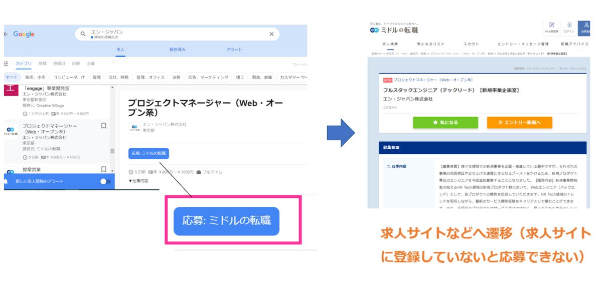 Google しごと検索での応募