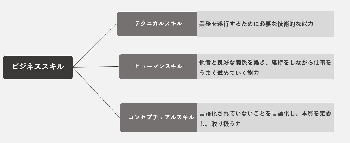 ビジネススキルの3分類