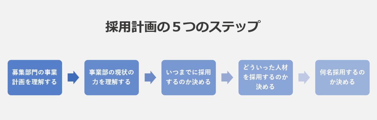 採用計画の5つのステップ