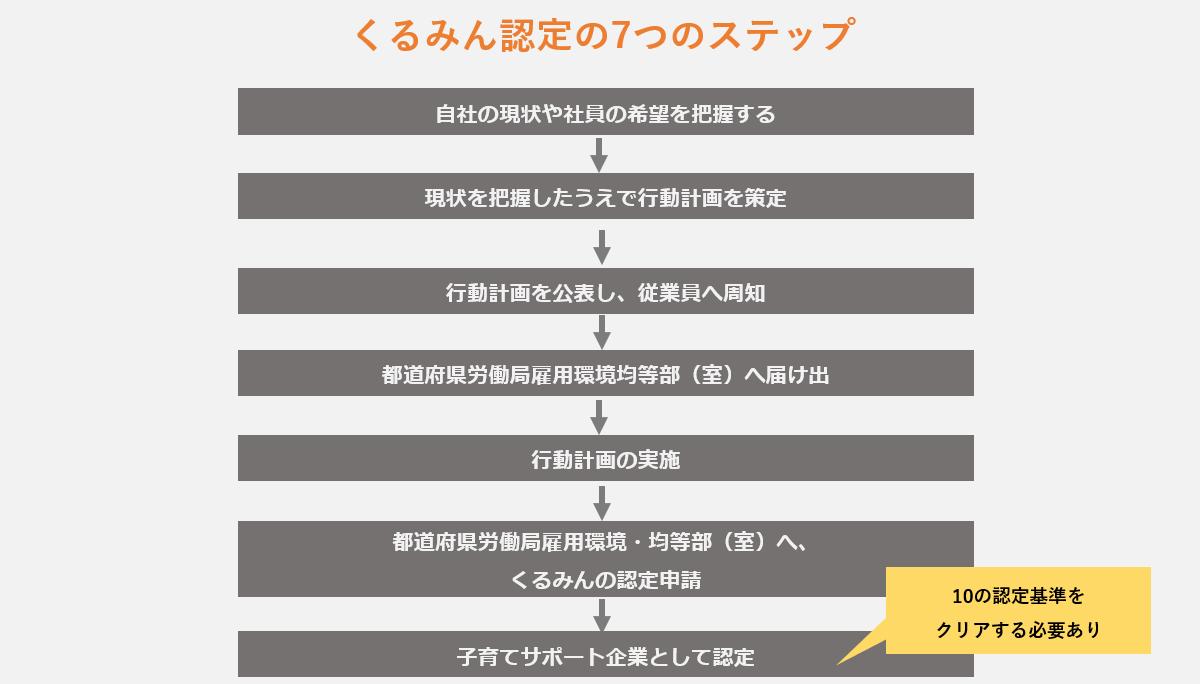 認定までの7つのステップ