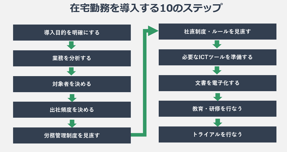 在宅勤務を導入する10のステップの図