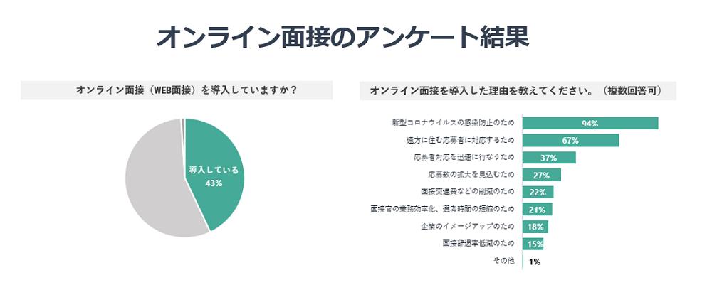 オンライン面接のアンケート結果の図