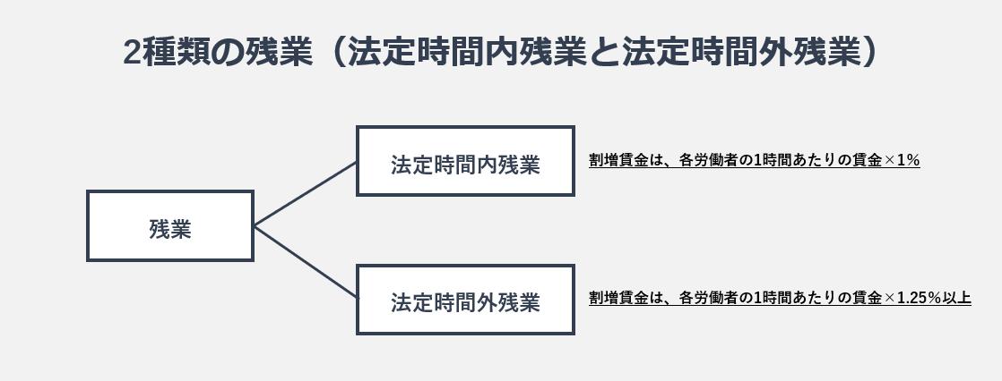 2種類の残業の図