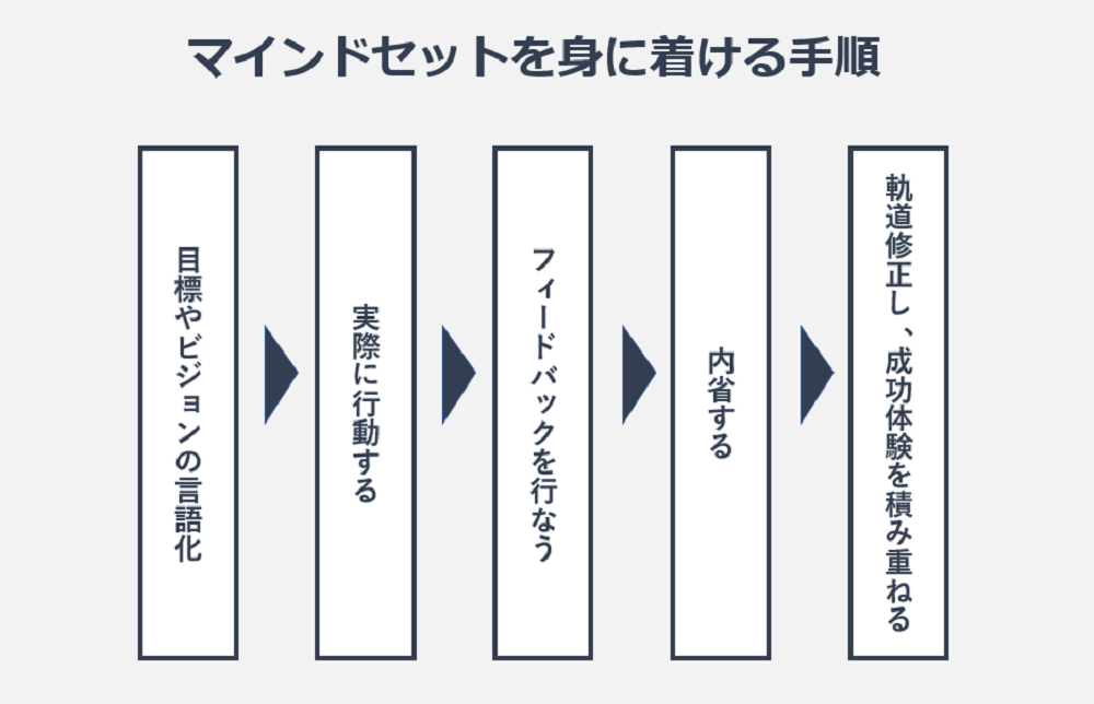マインドセットを身に着ける手順の図
