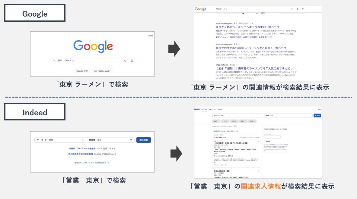 GoogleとIndeedの検索の仕方比較