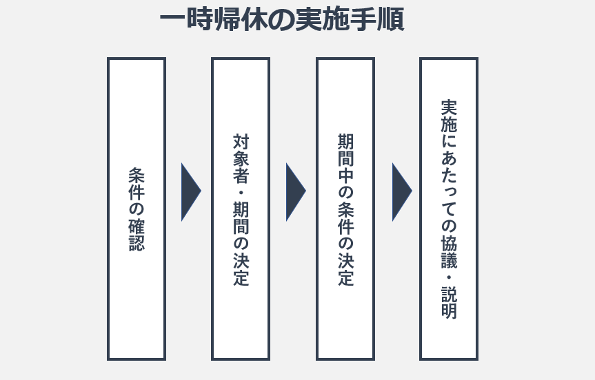 実施手順の図