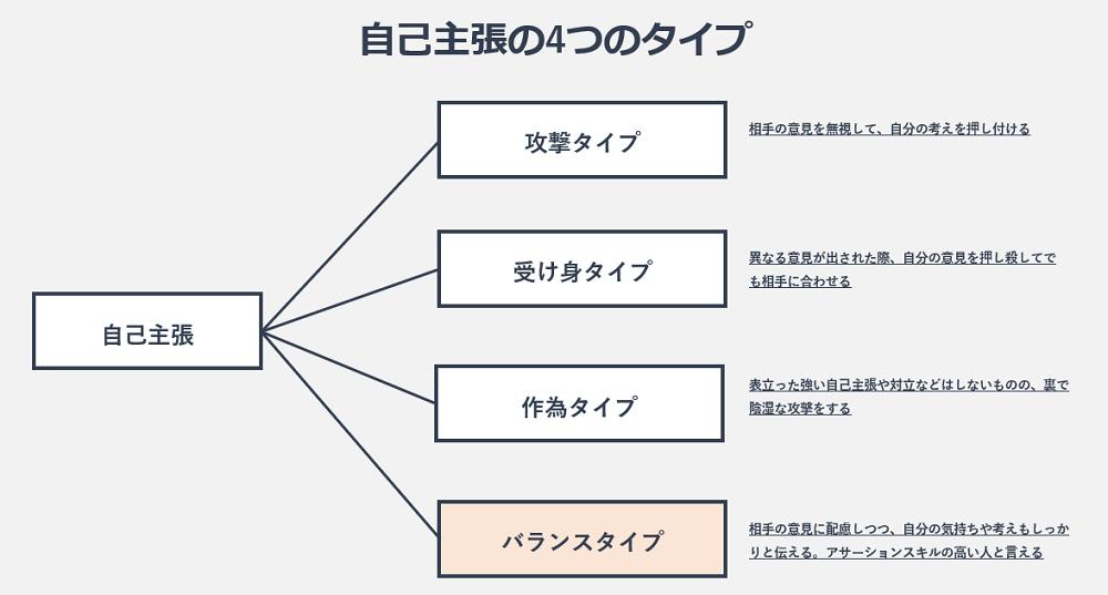 自己主張の4つのタイプの図